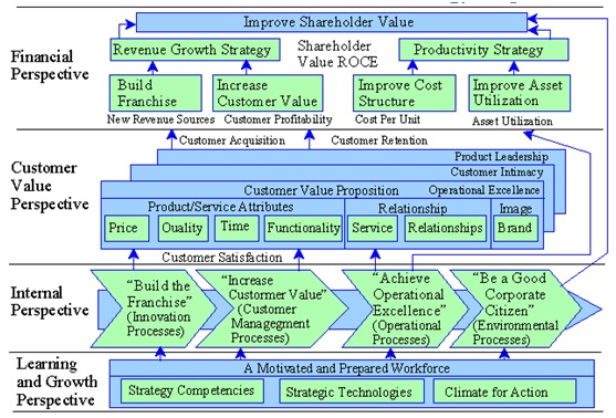 Strategy Map Consulting Methodology DFSS & Lean Six Sigma Training